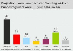 Bild Wahlen Mai 2020